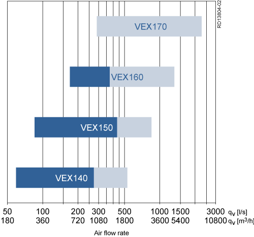 Kapacitetsdiagram - VEX100
