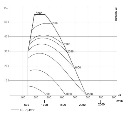Capacity Curve CX340